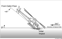 This NTSB illustration shows the 40-degree angle at which the helicopter struck the ground.