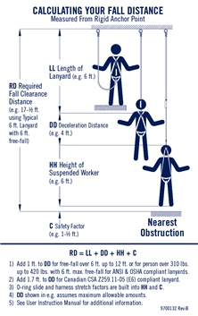 This chart helps in calcluating fall distance. (Capital Safety)