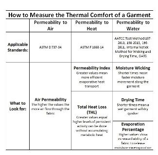 How to measure the thermal comfort of a garment. (CarbonX graphic)