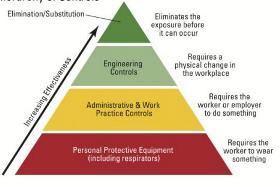 Every U.S. safety professional should be familiar with the hierarchy of controls' elements and their application.