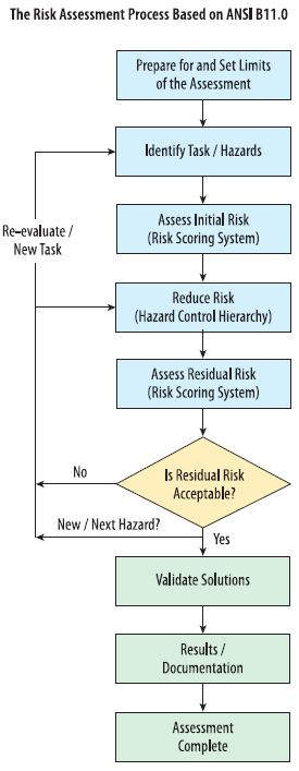The Risk Assessment Process Based on ANSI B11.0 (Omron graphic)
