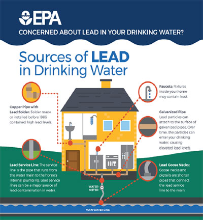 Lead in Drinking Water: Should You be Worried?