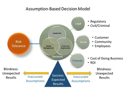 The Assumption-Based Decision Model (J.A. Rodriguez Jr. illustration)