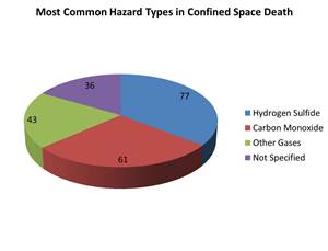 We Must Change the Statistics of Confined Space Injuries and
