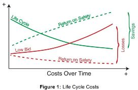 The Economics of Workplace Safety -- Occupational Health