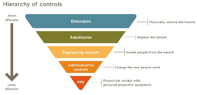 The Hierarchy of Controls (WorkSafe BC graphic)