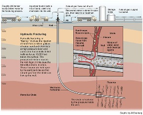 Anywhere from 10 to 40 percent of the water used in fracking comes back up the well, carrying formation water and concentrations of salts that dissolve in the frack water, which includes naturally occurring radioactive material.