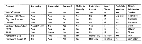 This table summarizes the main color vision testing methods in current use.