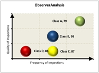 This graphic gives an example of a high-level classification of employees who are collecting safety data and puts them into categories labeled classes A-D.
