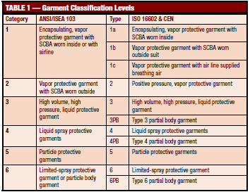 Table 1. To avoid confusion with the CEN/ISO classification system, the six levels of protection in ANSI/ISEA 103 are referred to as Categories.