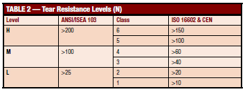 Table 2. It shows an example of how tear resistance results are layered.