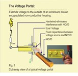 A non-contact voltage detector is used in combination with a voltage portal.