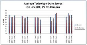 Figure 1. Online versus on-campus toxicology exam data. (Tulane University School of Public Health and Tropical Medicine graphic)