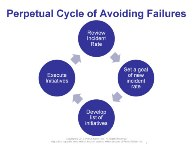 Figure 1. Perpetual Cycle of Avoiding Failures