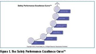 Figure 1. The Safety Performance Excellence Code