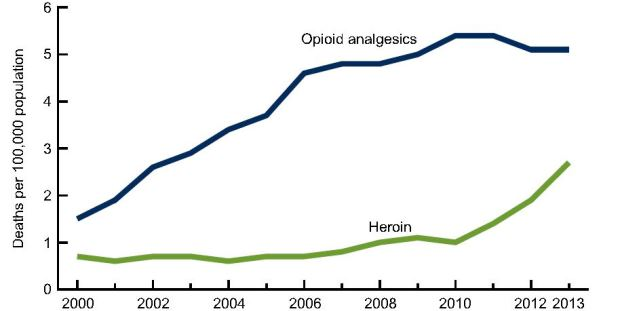 U.S. heroin deaths have increased from 2000 to 2013, according to the CDC report.