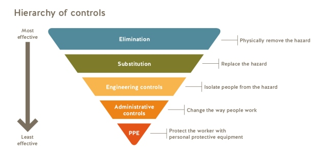The familiar hierarchy of controls shows that elimination is the most effective risk control strategy, while PPE is the least effective. (WorkSafeBC graphic)
