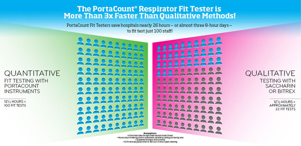 Helping Healthcare Facilities Fit Test Coronavirus Respirators More Quickly