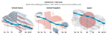 Smoking by adult men has steadily declined in the United States, the United Kingdom, and Japan.