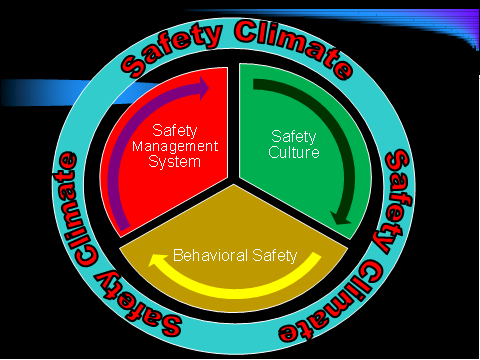 safety climate