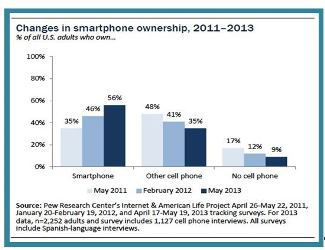 Smartphone ownership in the United States has skyrocketed during the past decade.