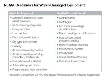 NEMA, the National Electrical Manufacturers Association, provides these guidelines for determining when water-damaged equipment should be replace or may be reconditioned.