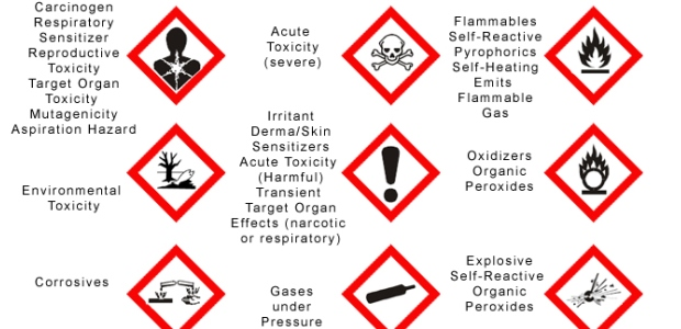 Pictograms are required safety data sheet elements that are intended to convey specific hazard information visually.