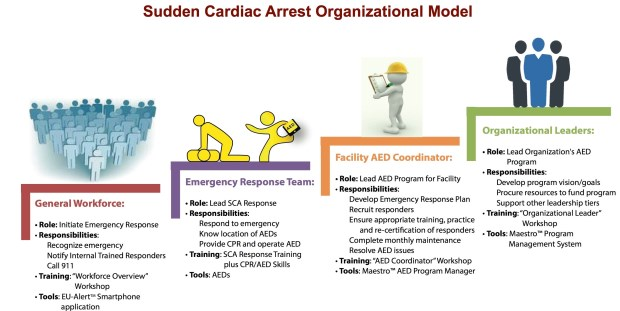 Figure 1. Organizations that create a culture of safety by incorporating senior leaders, a facility coordinator, an emergency response team, and the general workforce into their emergency response plans have a much higher rate of success when responding to emergencies.