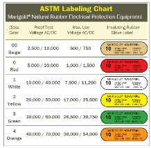 This ASTM chart shows the appropriate class of glove for proper protection based on maximum use voltage.