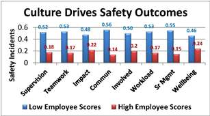 Culture Drives Safety Outcomes