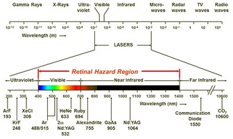 Lasers operate within a specific range in the electromagnetic spectrum, including ultraviolet, visible, infrared wavelengths.