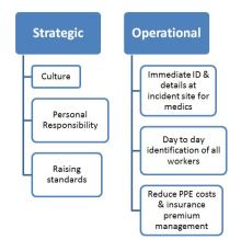Implementing Personal Emergency ID in an organization has a strategic benefit. (Vital ID graphic)