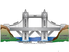 The Bridge to Excellence model (ProAct Safety graphic)