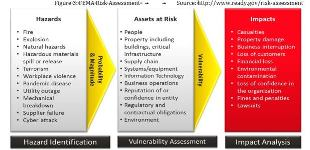 Prepared by the U.S. Federal Emergency Management Agency, this model determines overall impact of a hazard by measuring its probability and magnitude (severity) against the vulnerability of a particular asset at risk.