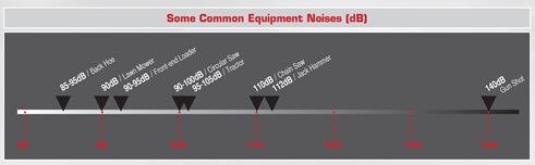 This chart shows the levels of some common equipments noises. (Radians chart)