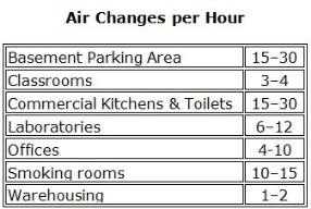 Source: Adapted from https://en.wikipedia.org/wiki/Air_changes_per_hour
