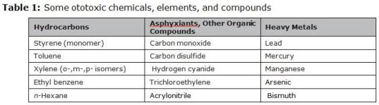 Table 1 lists examples of known ototoxins from several reviews. (Honeywell Industrial Safety graphic)