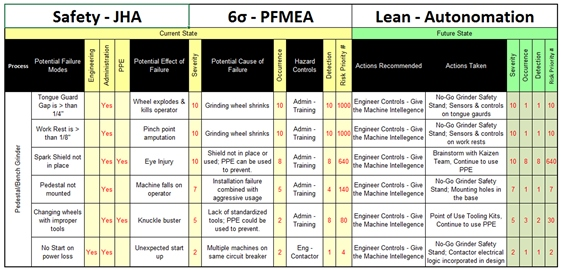 Review of the process . . . JHA, PFMEA, PARETO, & AUTONOMATION