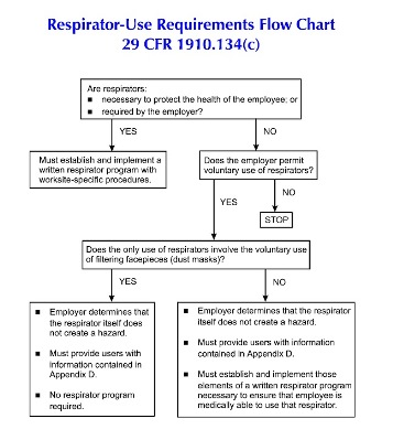 There are specific detailed respiratory protection requirements in the OSHA standard, which apply depending on circumstances shows in this flow chart. (Fehr Gramam graphic)