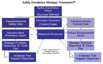Safety Excellence Strategic Framework (ProAct Safety graphic)
