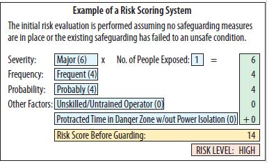 Example of a Risk Scoring System (Omron graphic)
