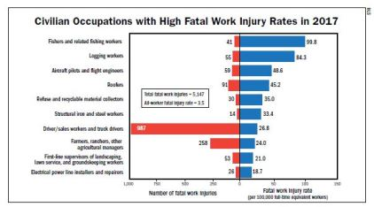 Civilian Occupations with High Fatal Work Injury Rates in 2017 (BLS)